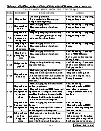 Chuẩn kiến thức môn Thủ công Lớp 2 - Trị